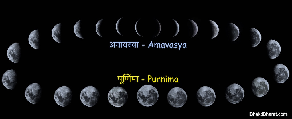 Purnima, Poornima is a monthly festival on the Shukla Paksha of every month, so Purnima can occur 12 times a year, and 13 times in the case of more months.
